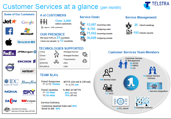 customer services at a glance